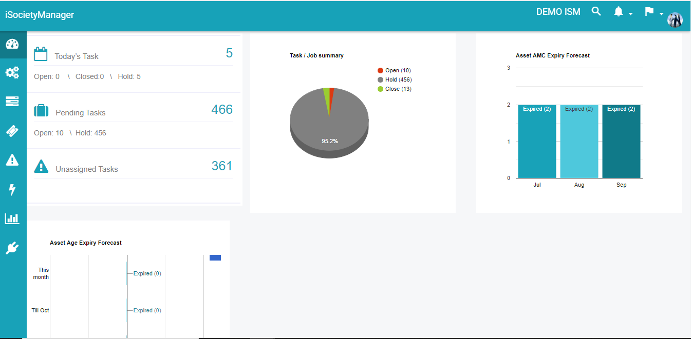 asset ppm task dashboard