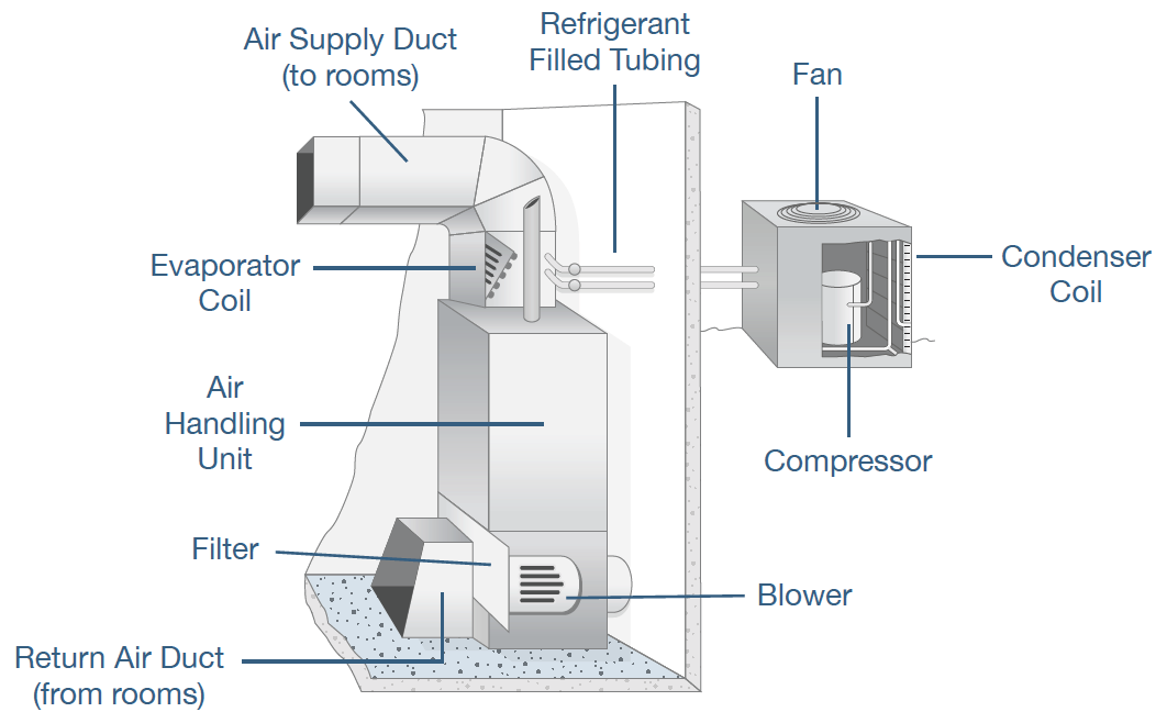 what are different hvac system parts
