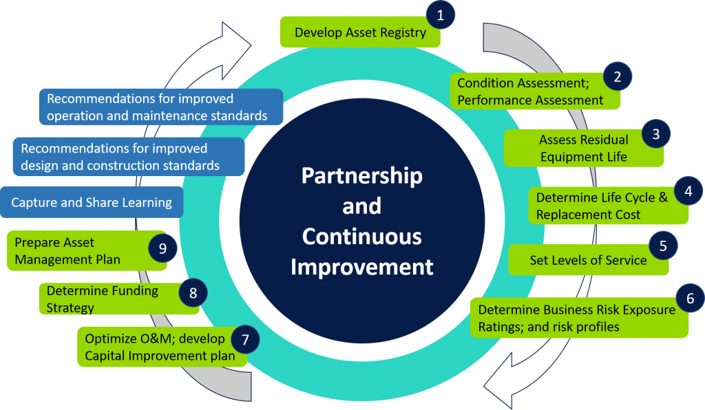 Asset Life Cycle Operation and Continuous Improvement