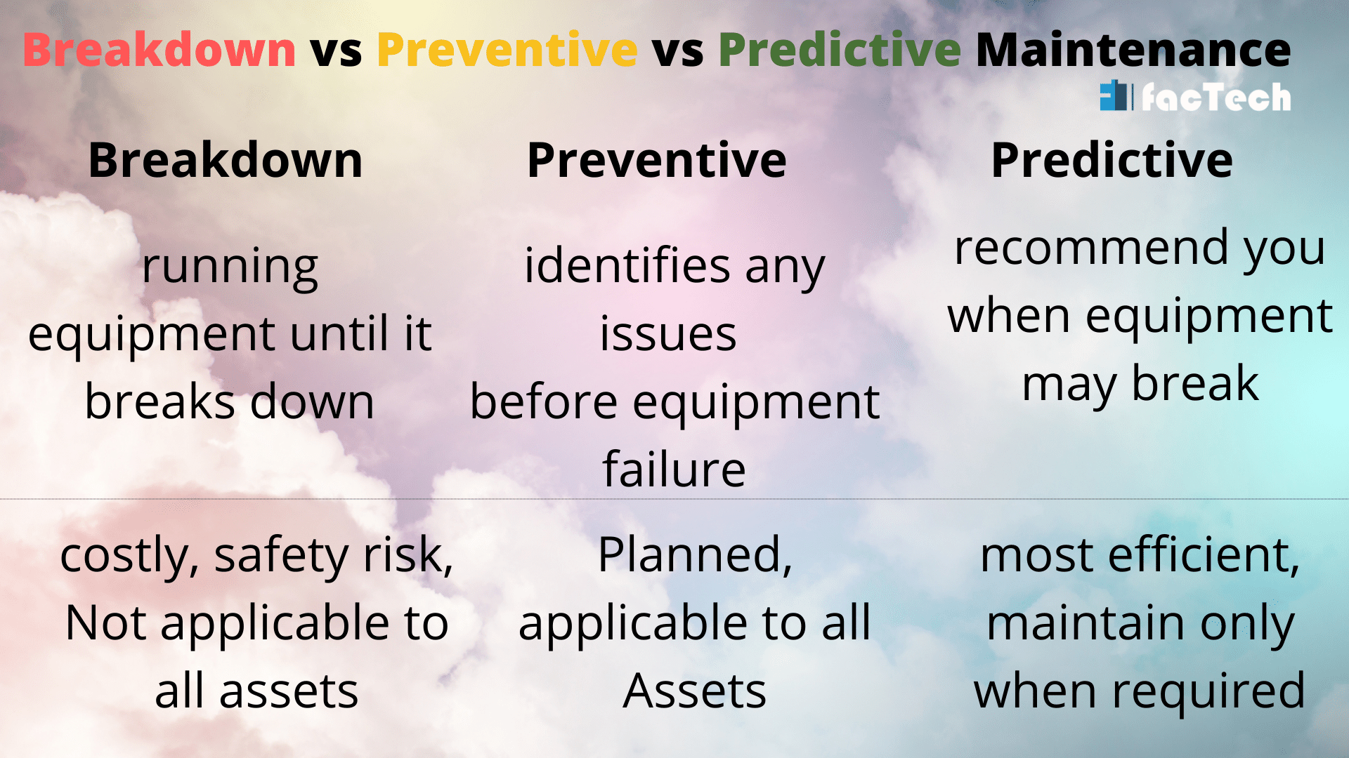What is difference between breakdown, preventive and predictive maintenance